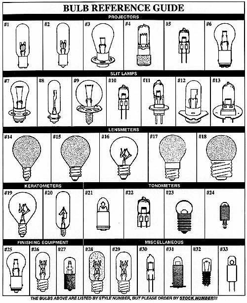 "Use This Guide To Identify Your Bulbs by ""Style"" Number."
